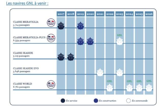 Calendrier des prochaines sorties bateaux de MSC